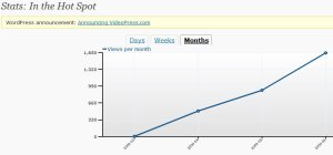 Visitor stats for June 2009: a definite upward trend